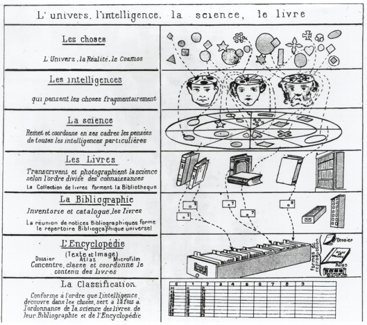 Paul Otlet's conceptual model of how human knowledge is recorded.  The universal catalogue transcends the limitations of individual books and other physical